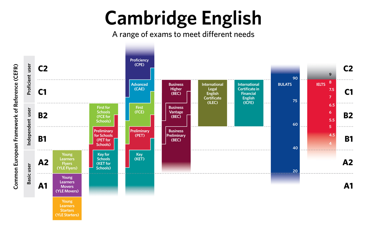 cefr-qcer-esami-Cambridge-bultas